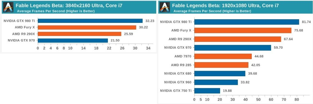 fable-legends-x12-anandtech-6cc271fcb31367fd