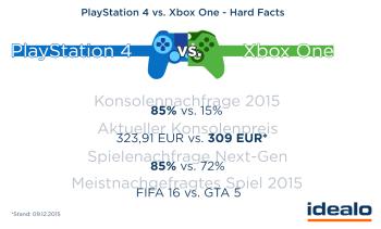 HardFacts_Spielekonsolen_2015