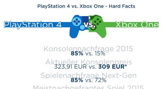 Kampf der Spielekonsolen – Hat die PlayStation 4 die Nase vor der Xbox One?!