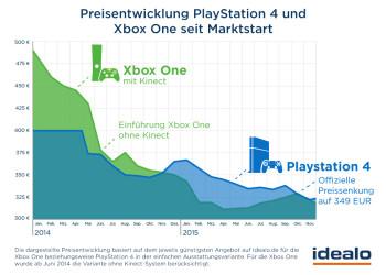 Preisentwicklung_Spielekonsolen-2015