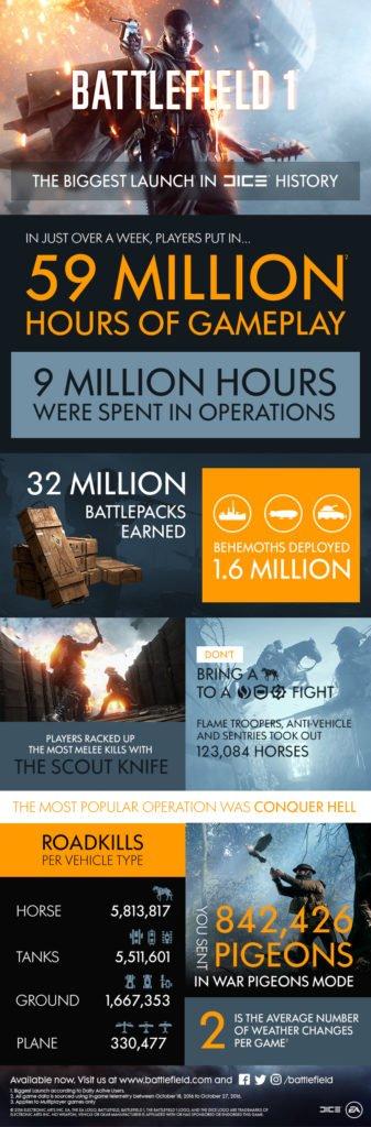 infografik-battlefield-1-spielstunden