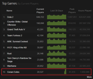 Conan Exiles - Steam Charts 03-02-2017